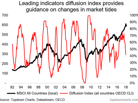 ChartBrief 195 - OECD Leading Indicators at a Turning Point