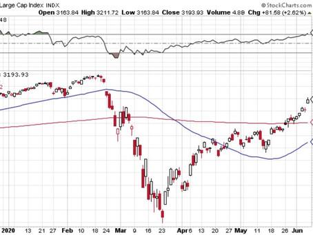 Weekly S&P 500 #ChartStorm - 8 June 2020