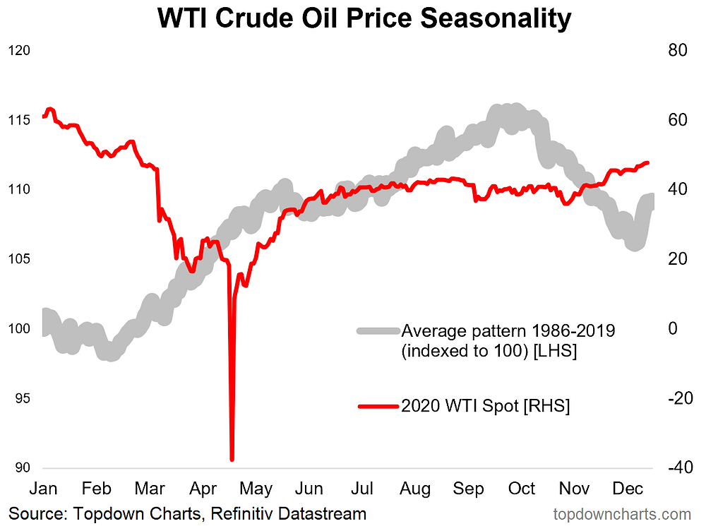 chart of crude oil seasonality