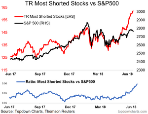 Thomson Reuters most shorted stocks vs the S&P500