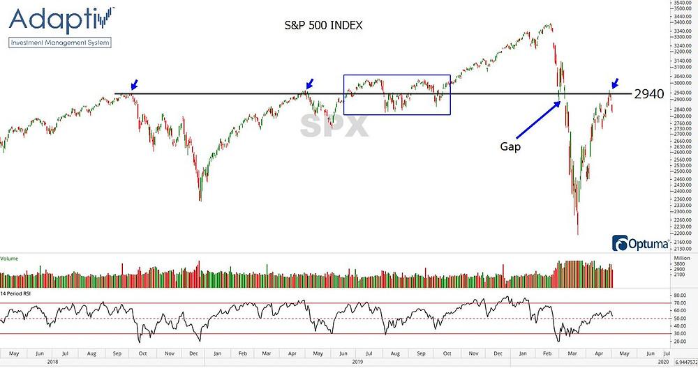 S&P500 key levels - range trade chart