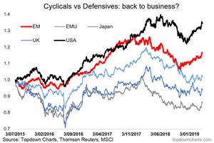 global cyclicals vs defensives