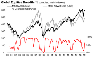 Global equities - market breadth, countries gold cross chart