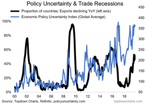 chart of global policy uncertainty and export recessions
