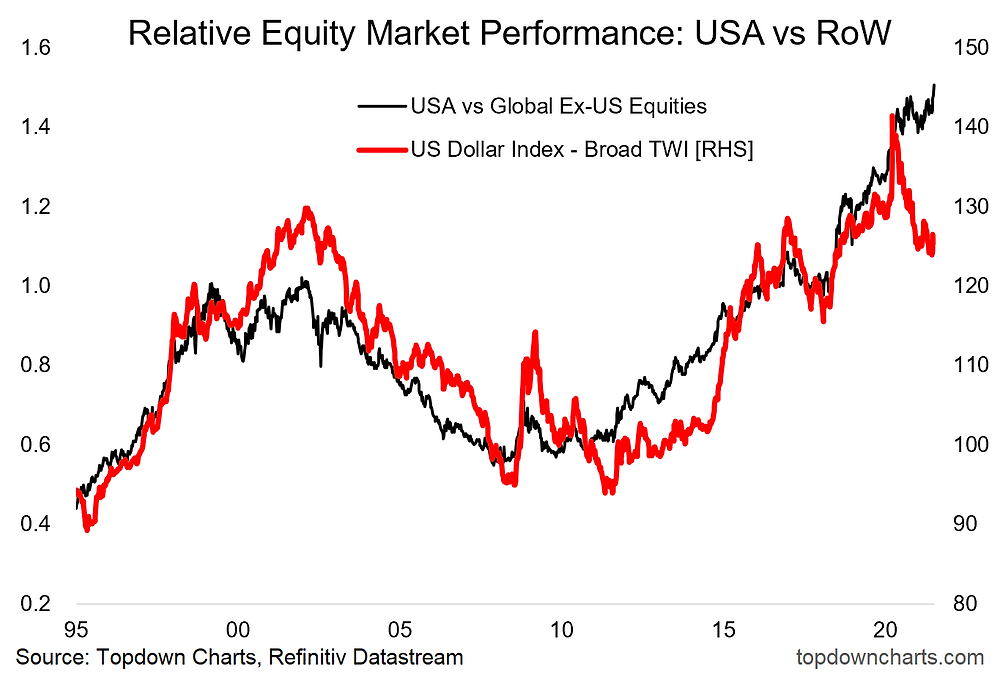 chart of global equities vs US equities and us dollar