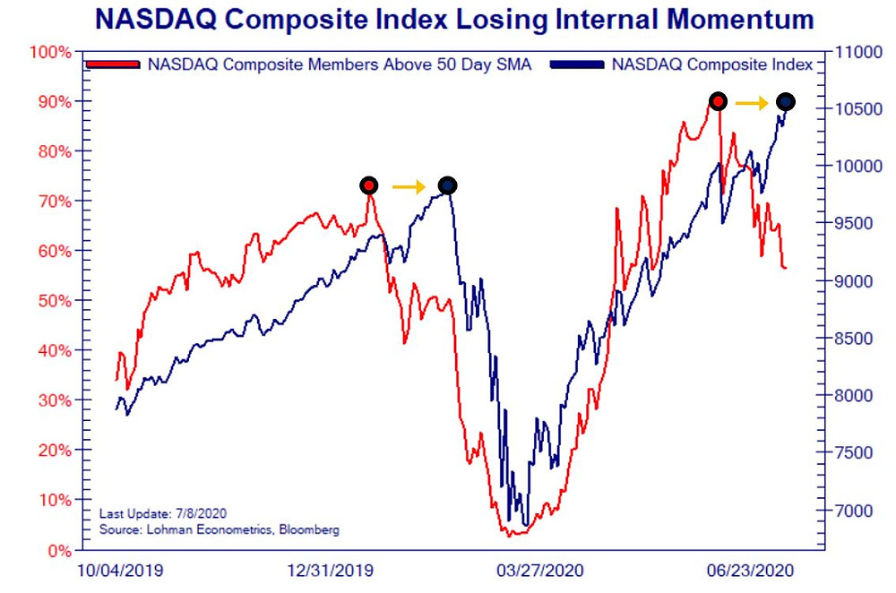 nasdaq breadth divergence chart