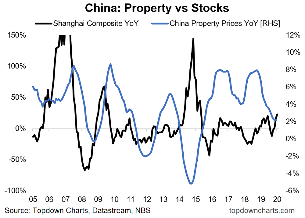 chart of China property vs stock prices