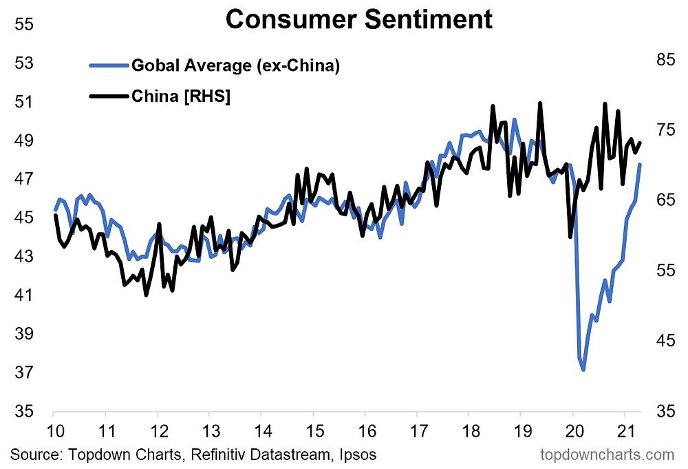 chart of consumer sentiment rebound