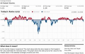 morningstar market valuation chart