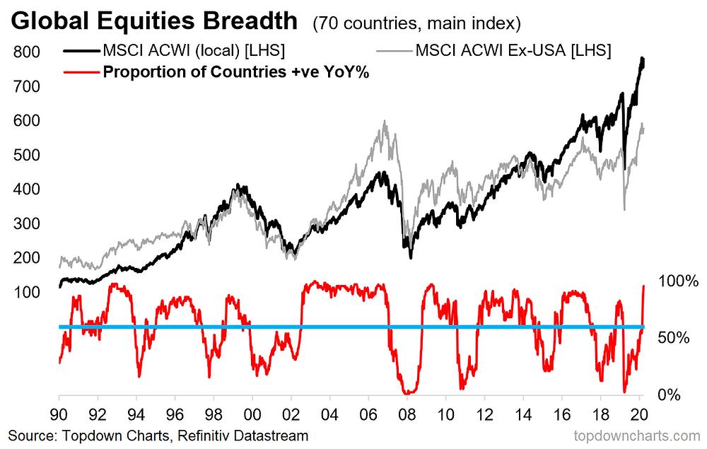 chart of global equity market breadth - bullish medium-term signal