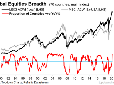 "Global Equities: a progress check on that ""Generational Buying Opportunity"""