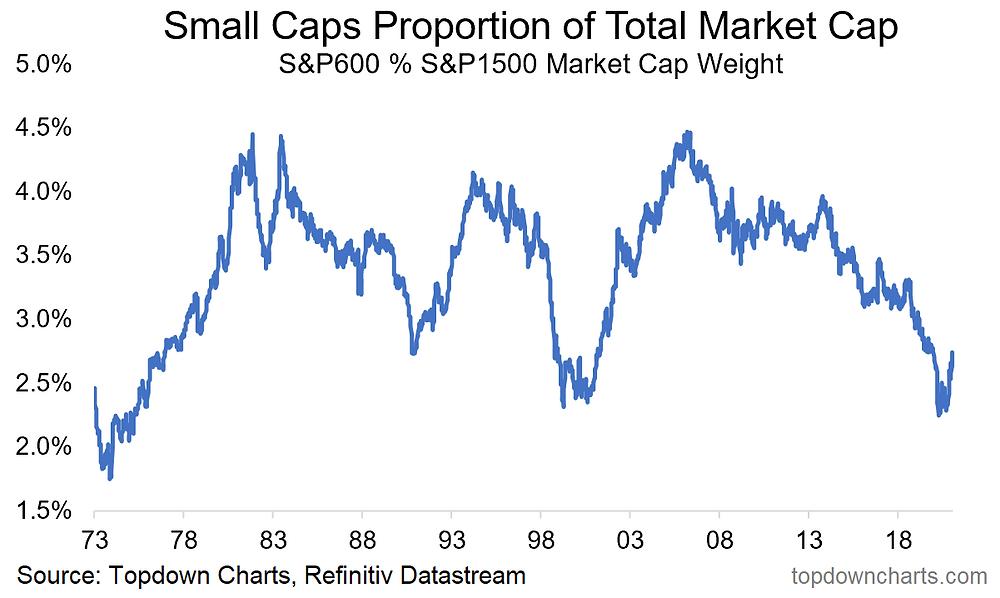 chart of small caps vs total market cap