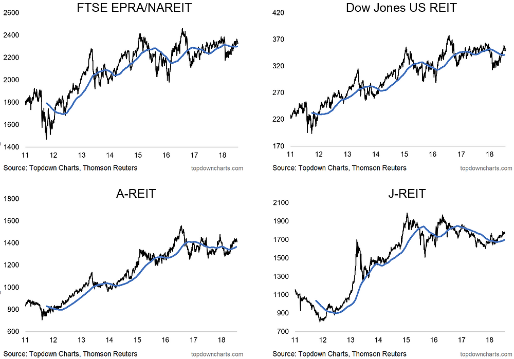 chart of major global REIT markets - price monitor