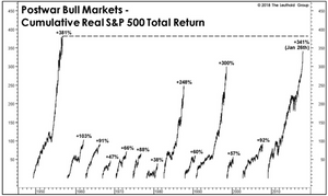 chart of the greatest bull markets of history