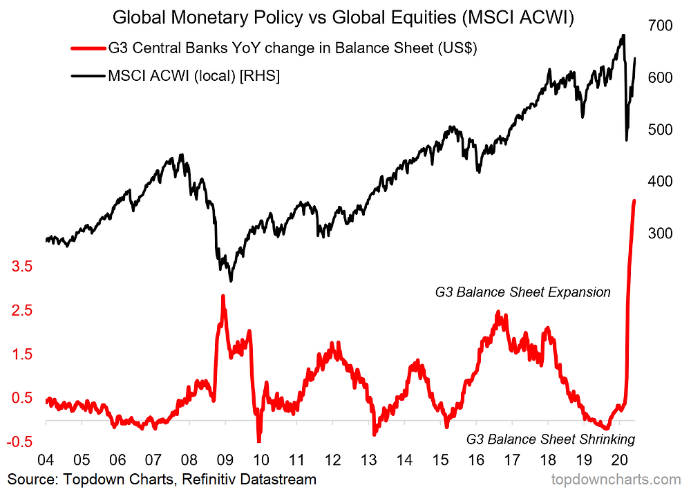 Global equities and global monetary policy stimulus chart