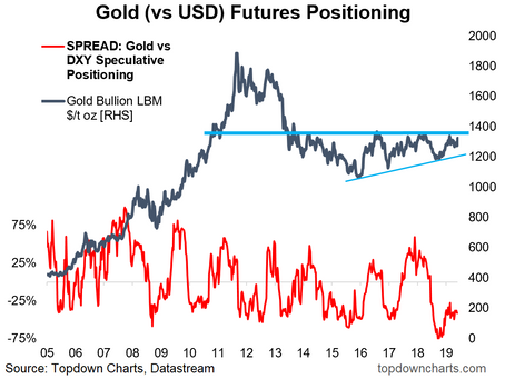 Gold set on a path to a new bull market?