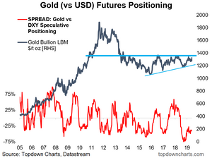 Gold price vs futures positioning indicator
