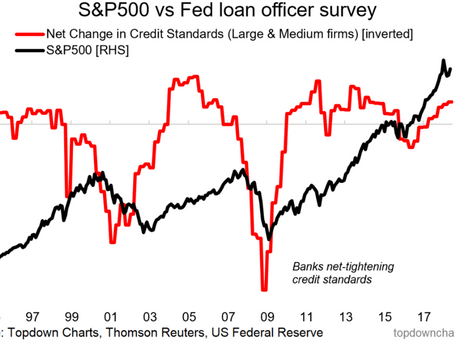 Chart Of The Week: Bank Loan Officers Give a Green Light for the S&P500