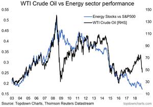 WTI crude oil vs energy stocks