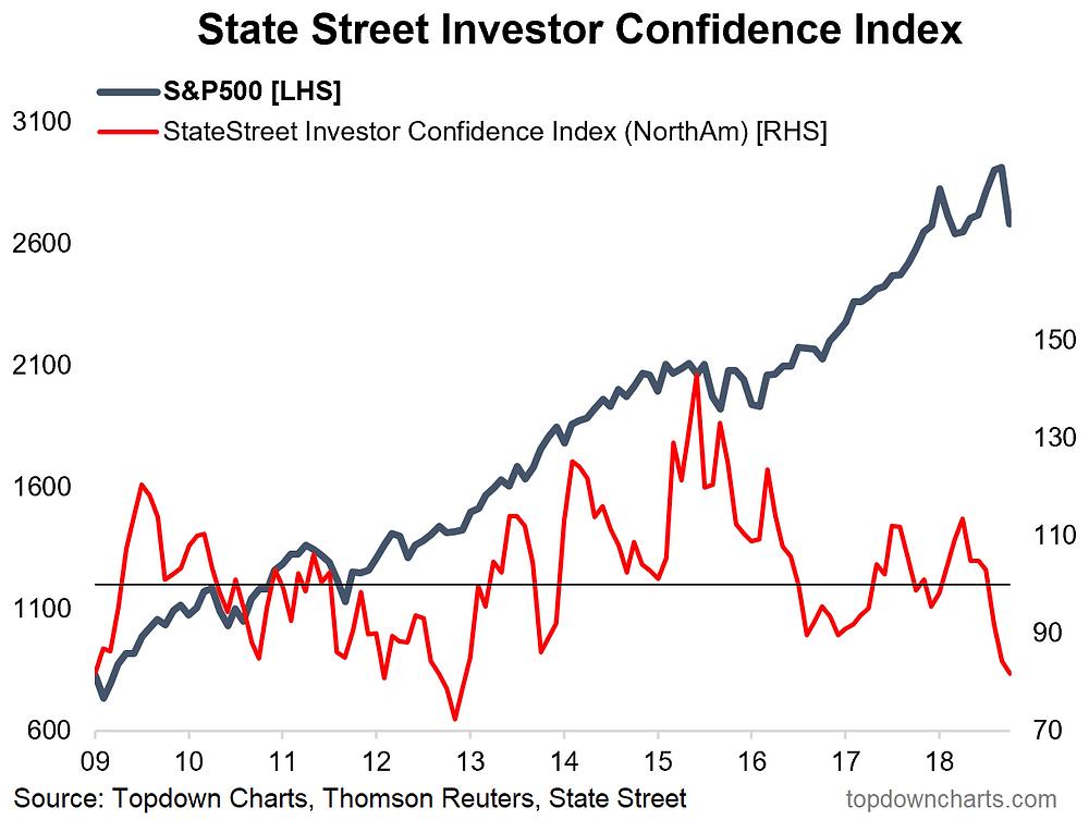 US institutional investor confidence