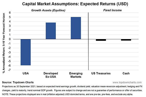 cma extract chart - expected returns.PNG