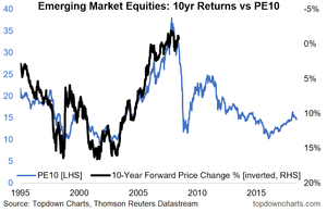 emerging market equities PE10 valuations vs expected returns