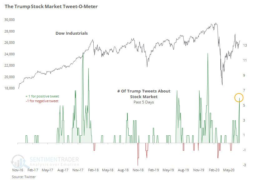 chart of trump tweets vs the market