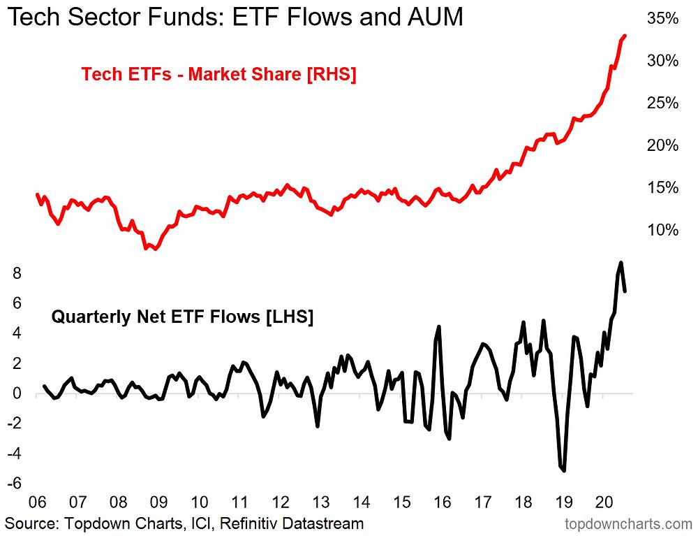 chart of tech sector flows