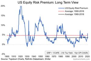 Long Term US equity risk premium graph