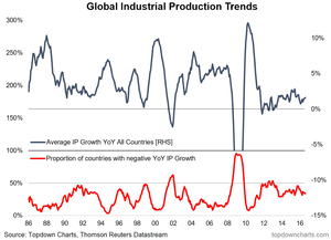 global economy - industrial production