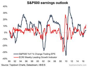 us earnings outlook leading indicator