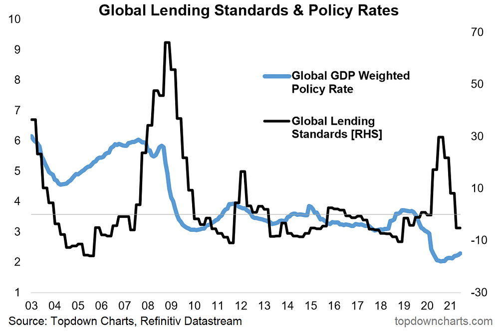 chart of monetary policy and lending standards