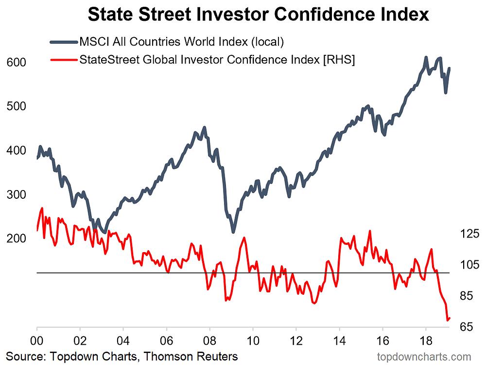 institutional investor confidence