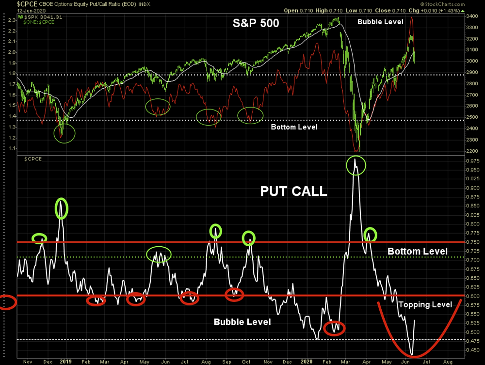 S&P 500 put call ratio chart - risk of a stockmarket correction