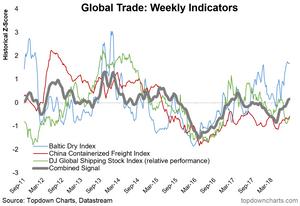 global trade shipping cost indicators - weekly chart