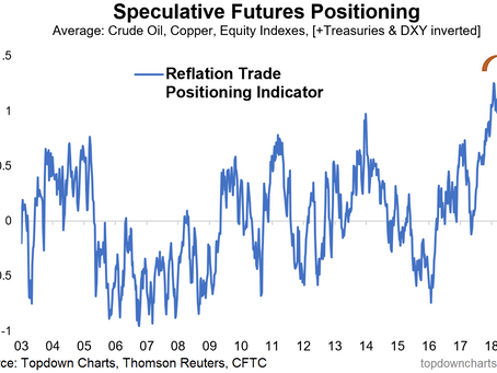 Chart Of The Week: Reflation Sentiment Rolling Over