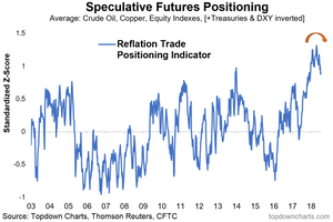 reflation trade speculative futures positioning indicator