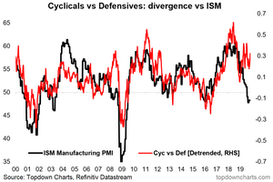 US cyclicals vs defensives and the ISM