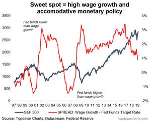 Fed stockmarket indicator