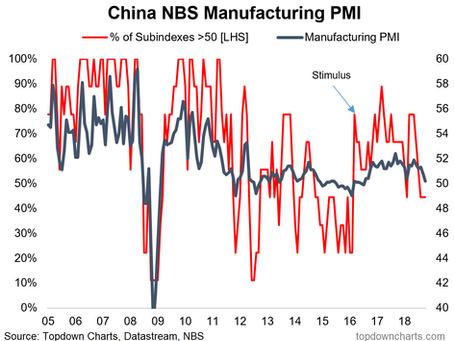 Chart: China PMI - Soft but soft enough?