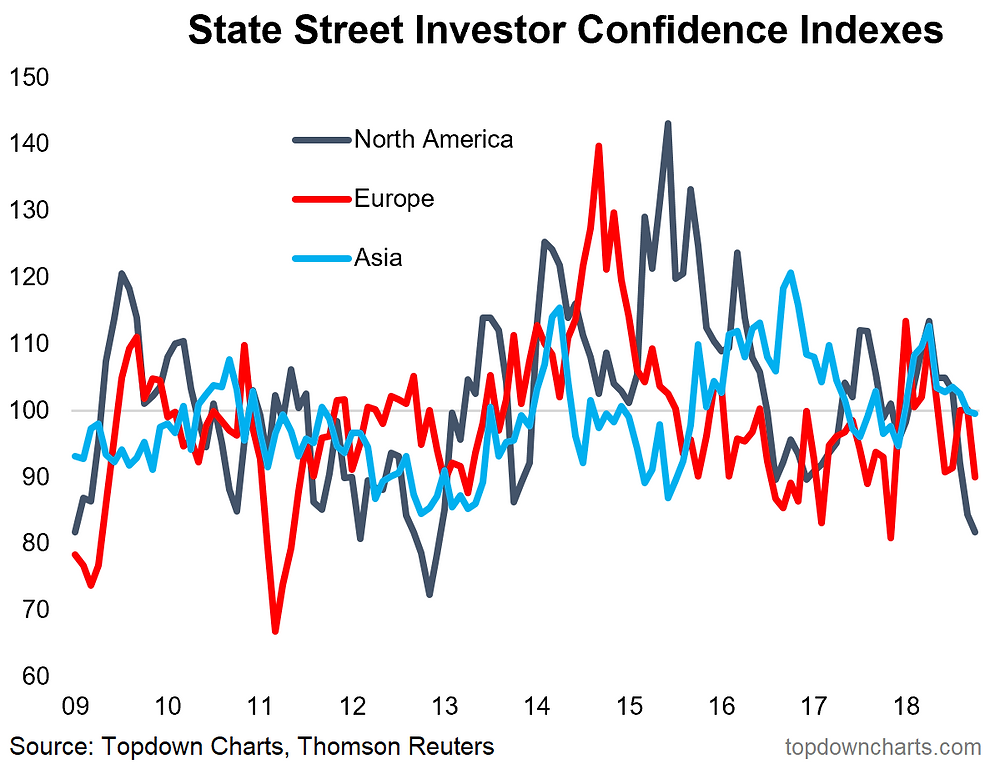 global institutional investor confidence by region