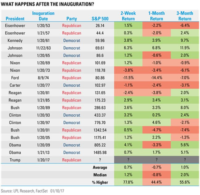 what happens to stock market after inauguration
