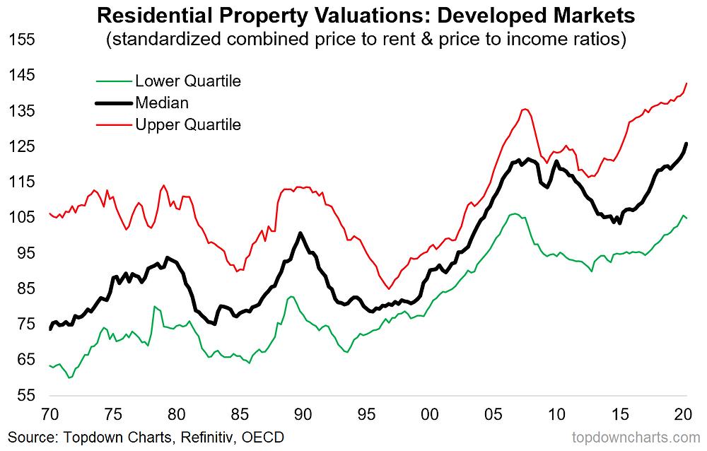 chart of property market valuations (housing market