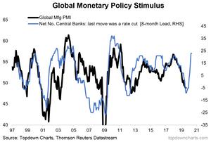 global policy pivot vs global PMI