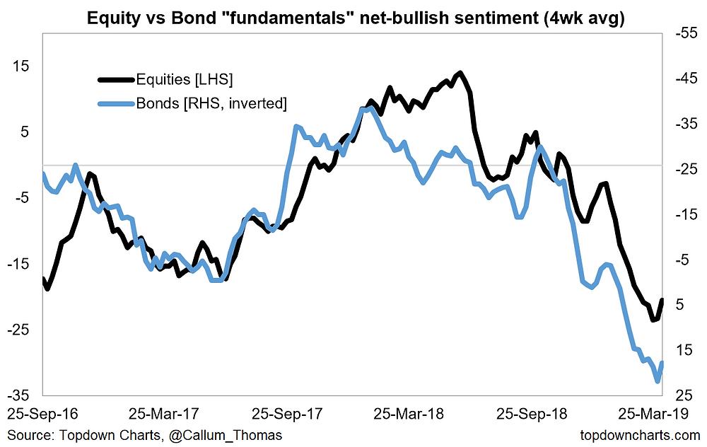 fundamentals sentiment - bonds vs equities