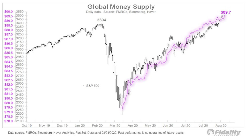 chart of money supply expansion vs S&P 500