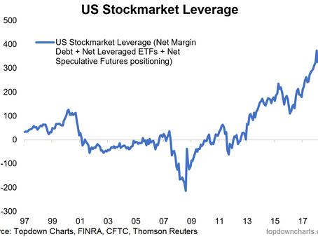 ChartBrief 208 - Stockmarket Leverage