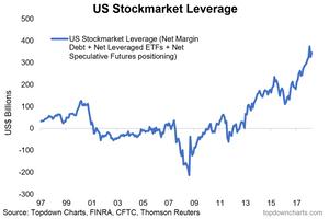aggregate stockmarket leverage chart