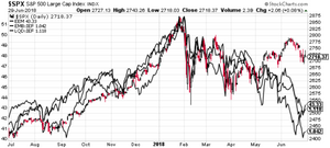 S&P500 vs emerging market equities, emerging market bonds, investment grade credit