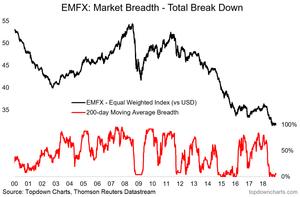 emerging market currencies breadth